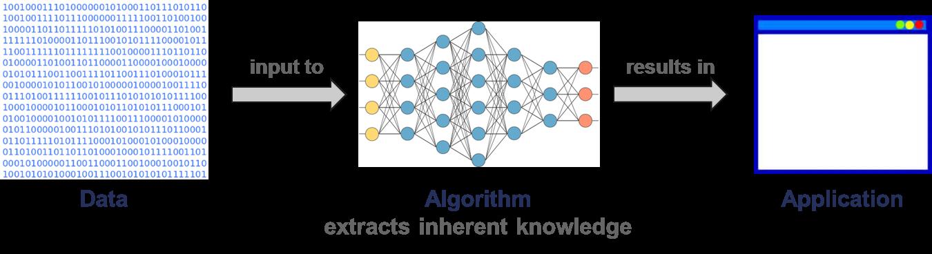 Figure 8: Self-Learning AI