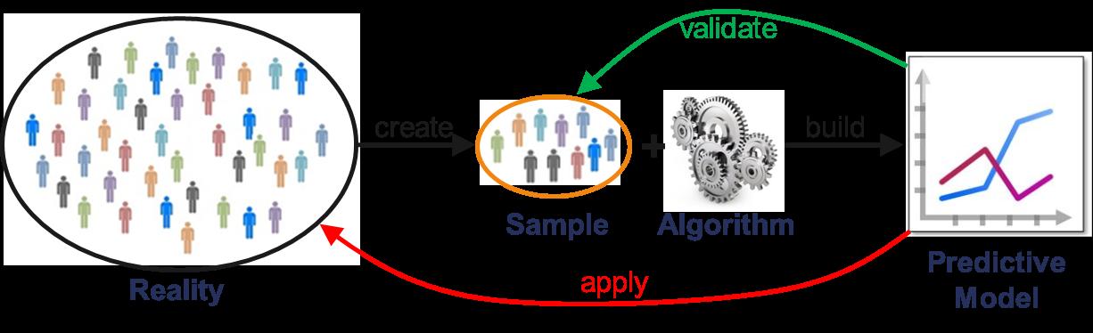 Figure 3: Traditional Analytics Process