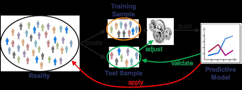 Figure 4: Modern Analytics Process