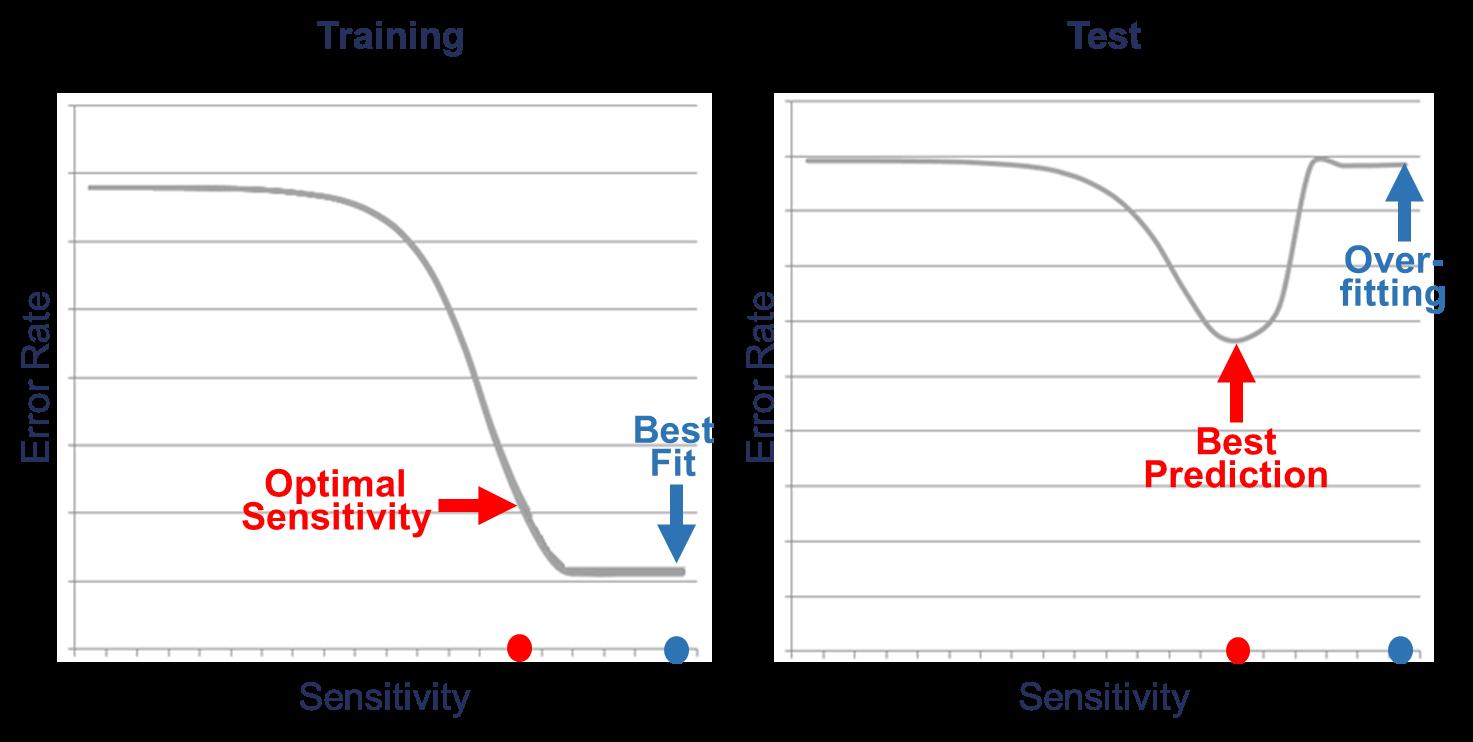 Figure 5: Best Fit vs. Best Prediction Source: [4]