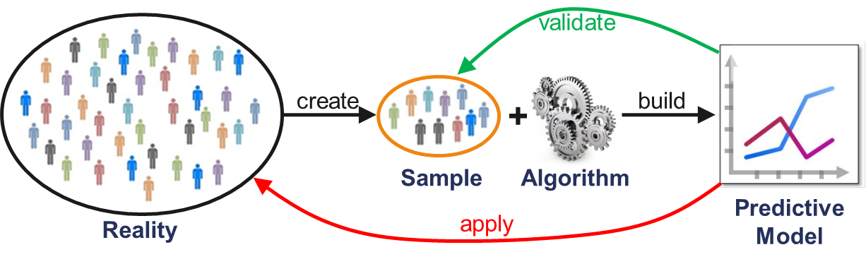 Figure 3: Traditional Analytics Process