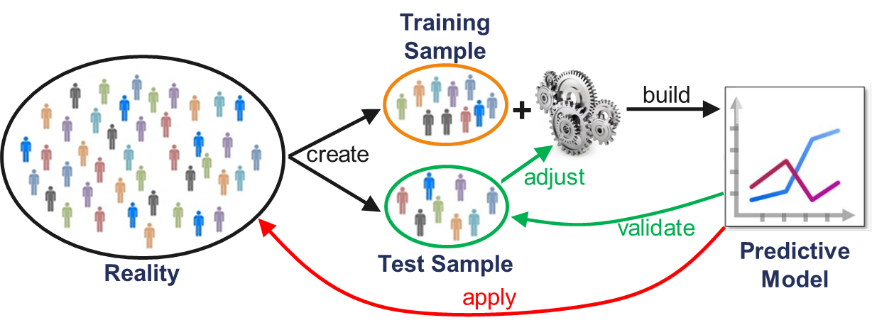 Figure 4: Modern Analytics Process