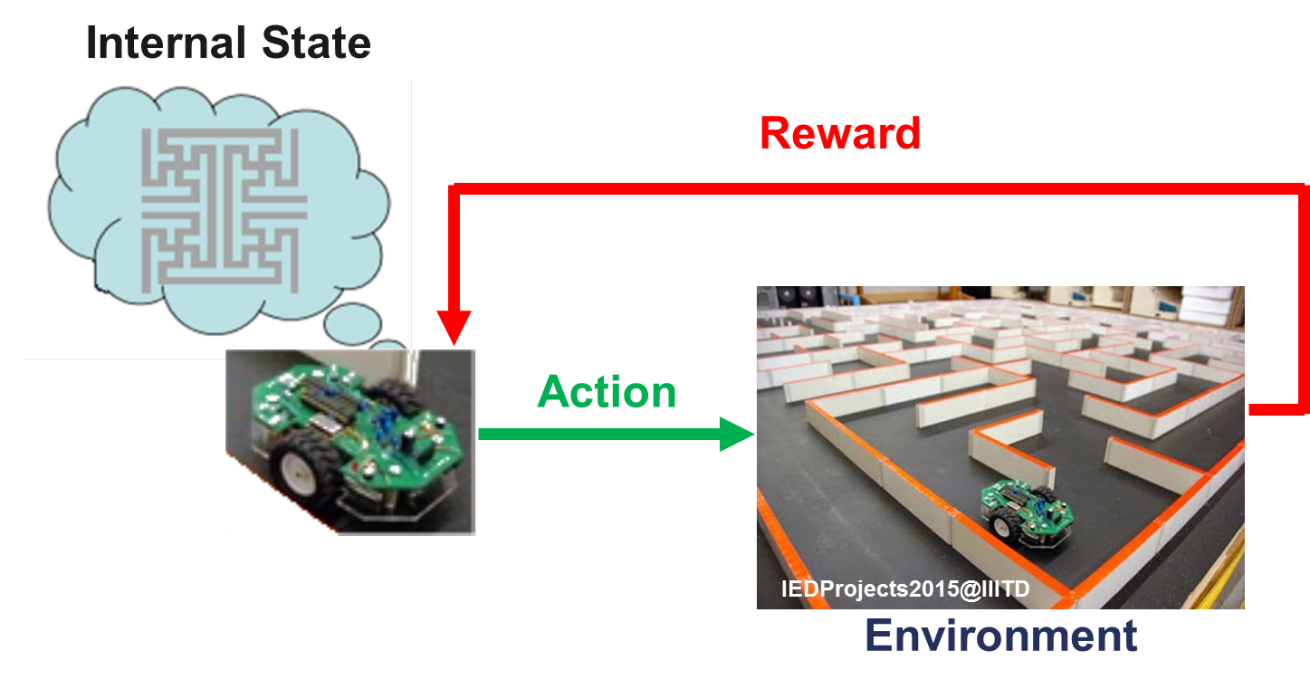 Figure 9: Reinforcement Learning Source: adapted from [5]